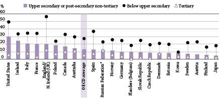 OECDtreshold