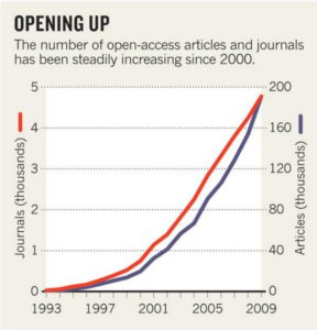 openaccess_growth