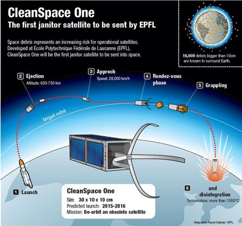 Space cleanup infographic by Pascal Coderay, EPFL